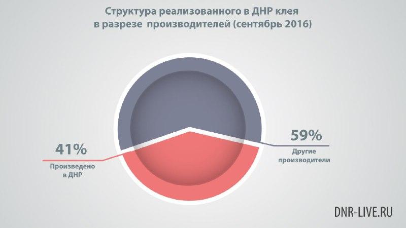 Химическая промышленность ДНР - исследование DNR LIVE экономика днр