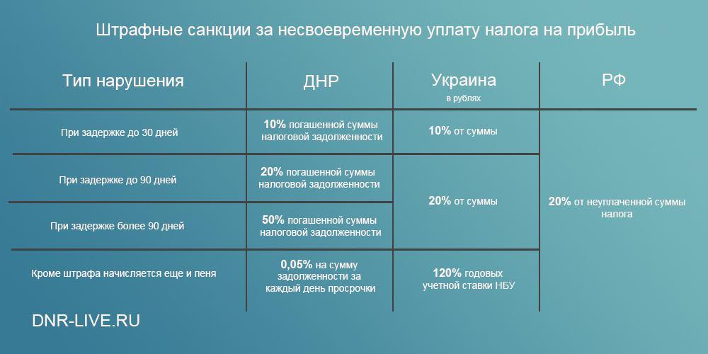 налоги штрафы ДНР 5