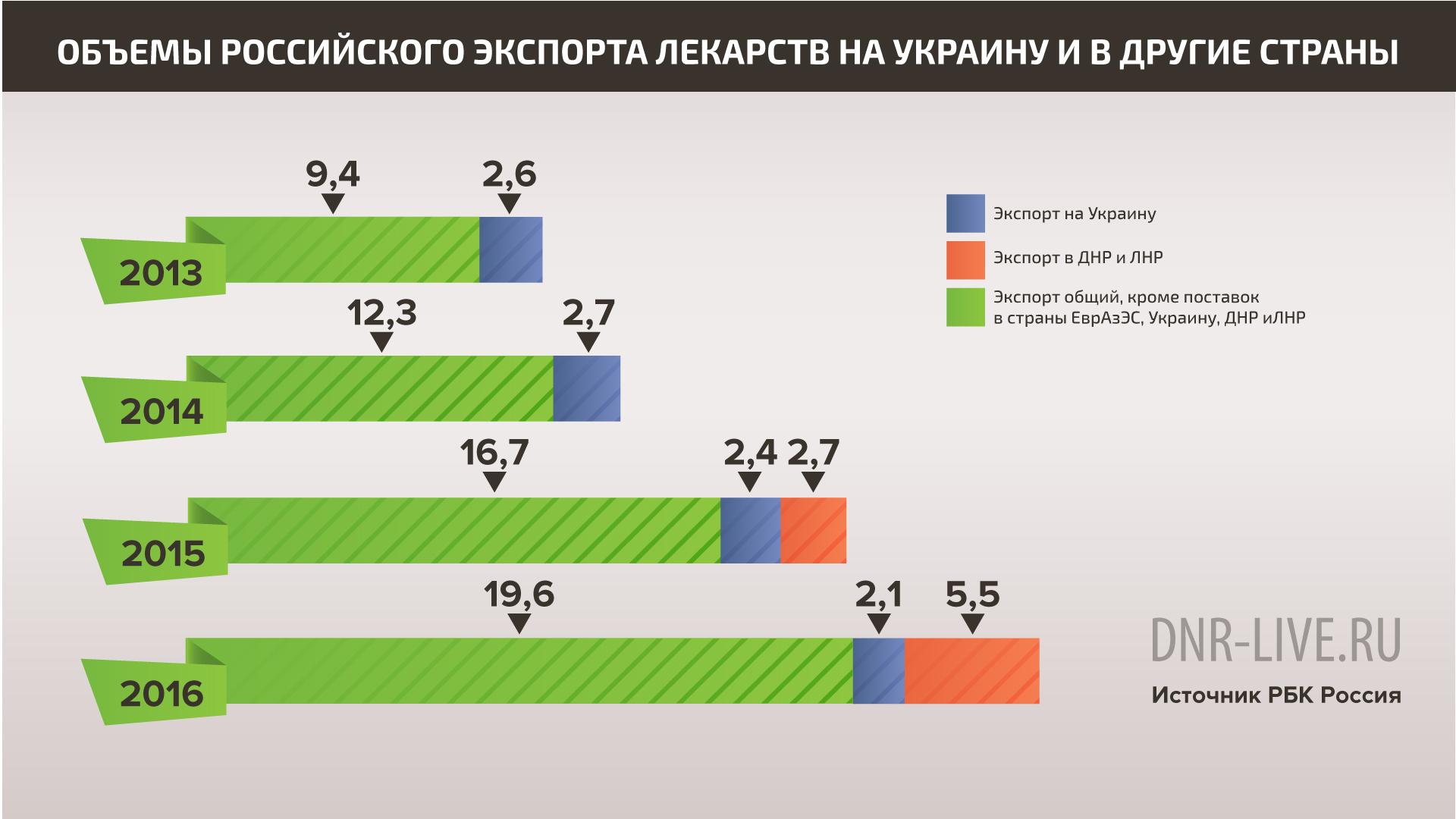 российский экспорт лекарств