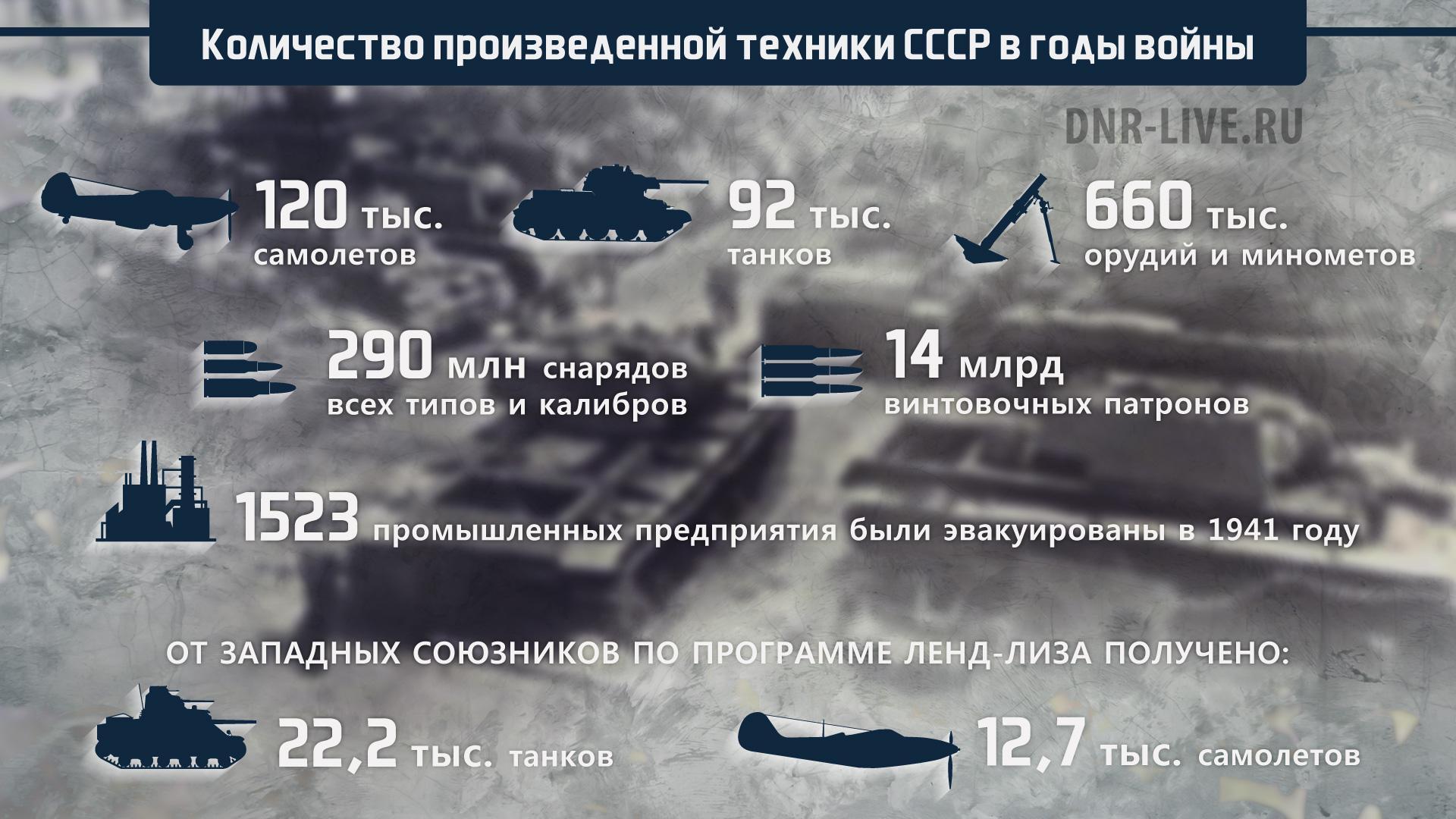 Промышленность_военной_техники_СССР