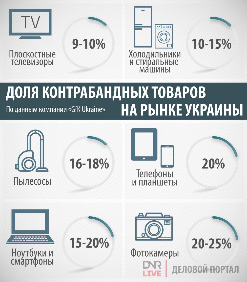 развал украины Доля_контрабандныхтоваров_на_рынке