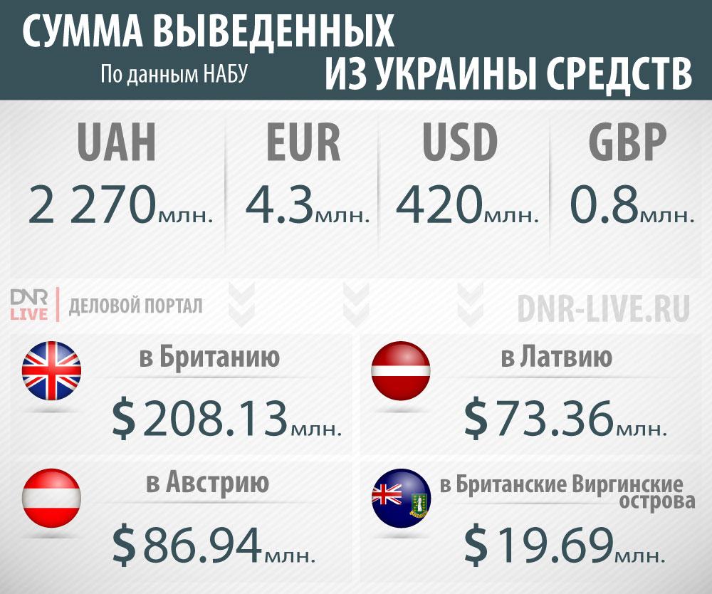 развал украины Сумма_выведенных_из_Украины_средств (2)