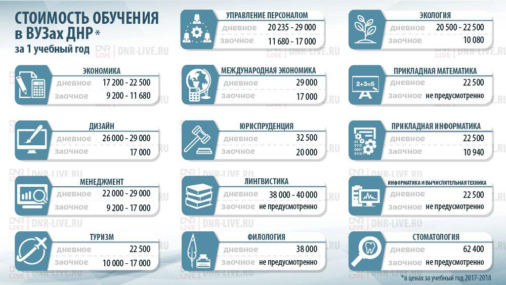 Стоимость обучения в СПбГУ в 2018 учебном году