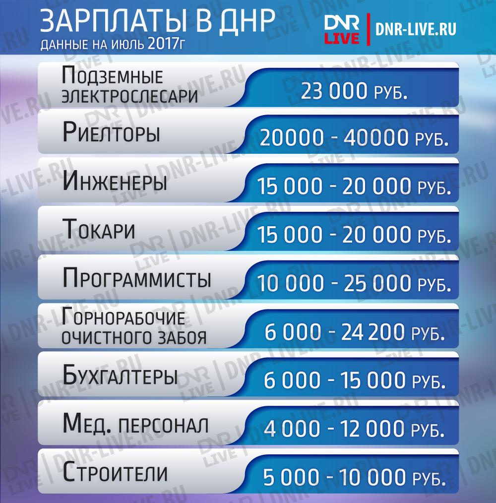 Зарплаты-в-ДНР (6)