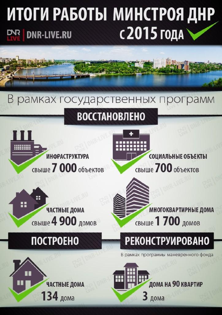 минстрой днр итоги 2017