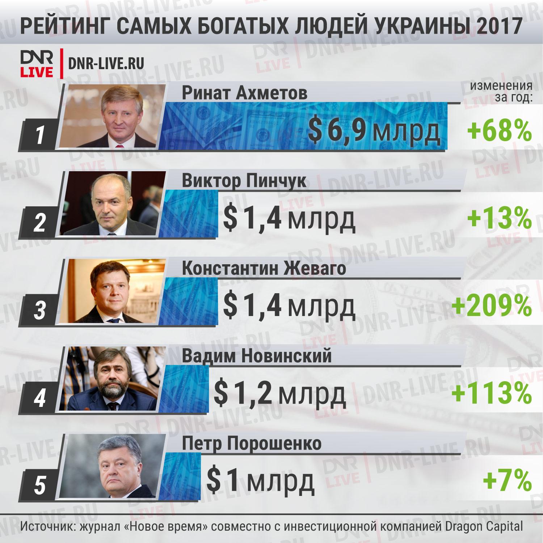 Богатые люди Украины