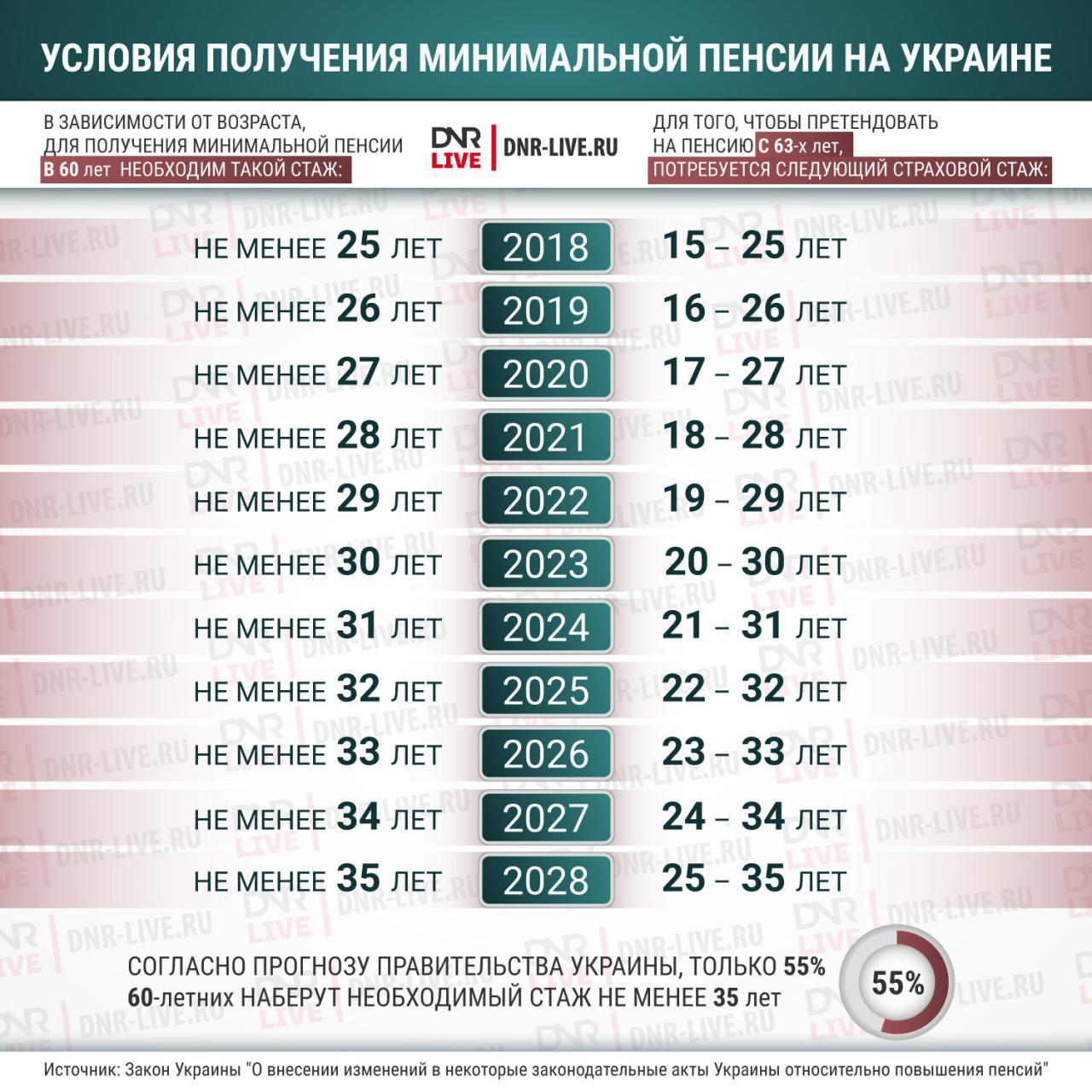 условия получения минимальной пенсии на украине