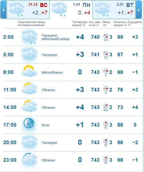 Прогноз погоды своими руками / Хабр