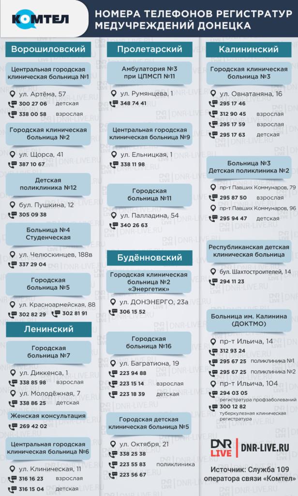 номера телефонов регистратур медучреждений