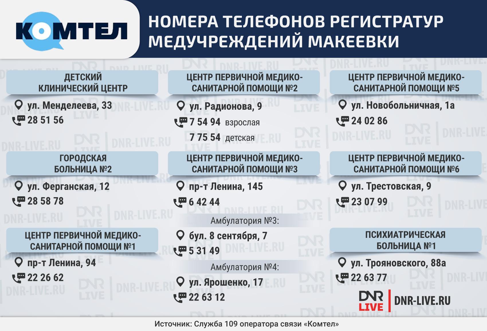 номера телефонов регистратур медучреждений макеевки