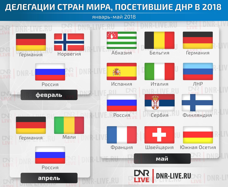Делегации-посетившие-ДНР-в-2018
