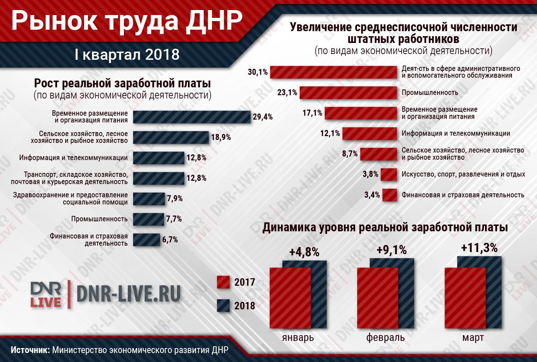 Рынок труда ДНР (1)