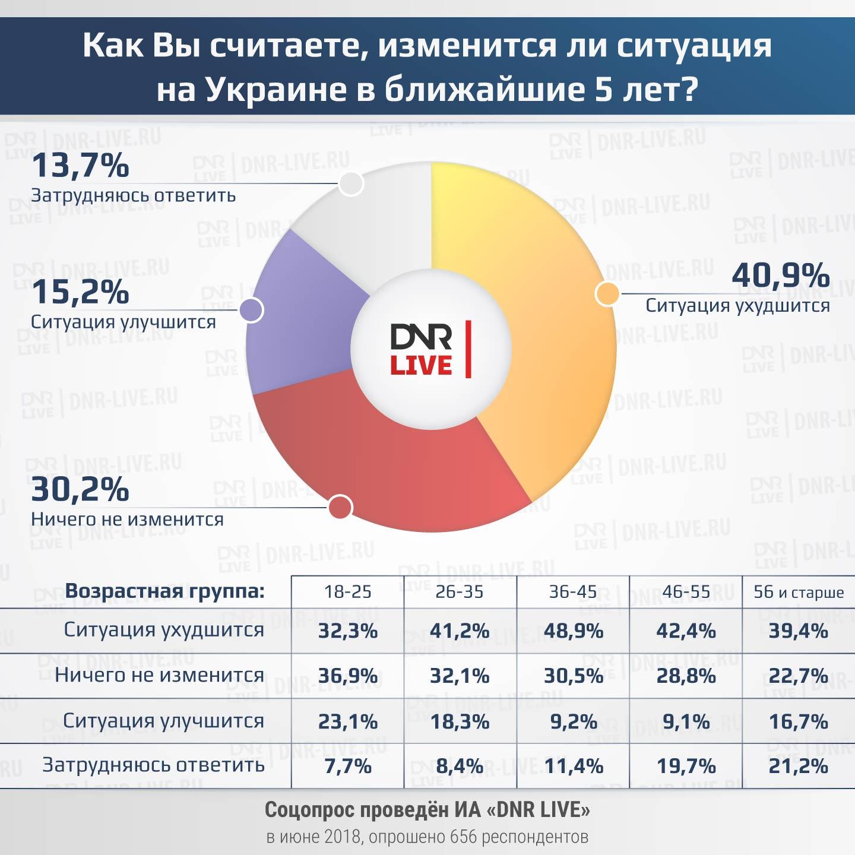 что ждёт украину через 5 лет соцопрос