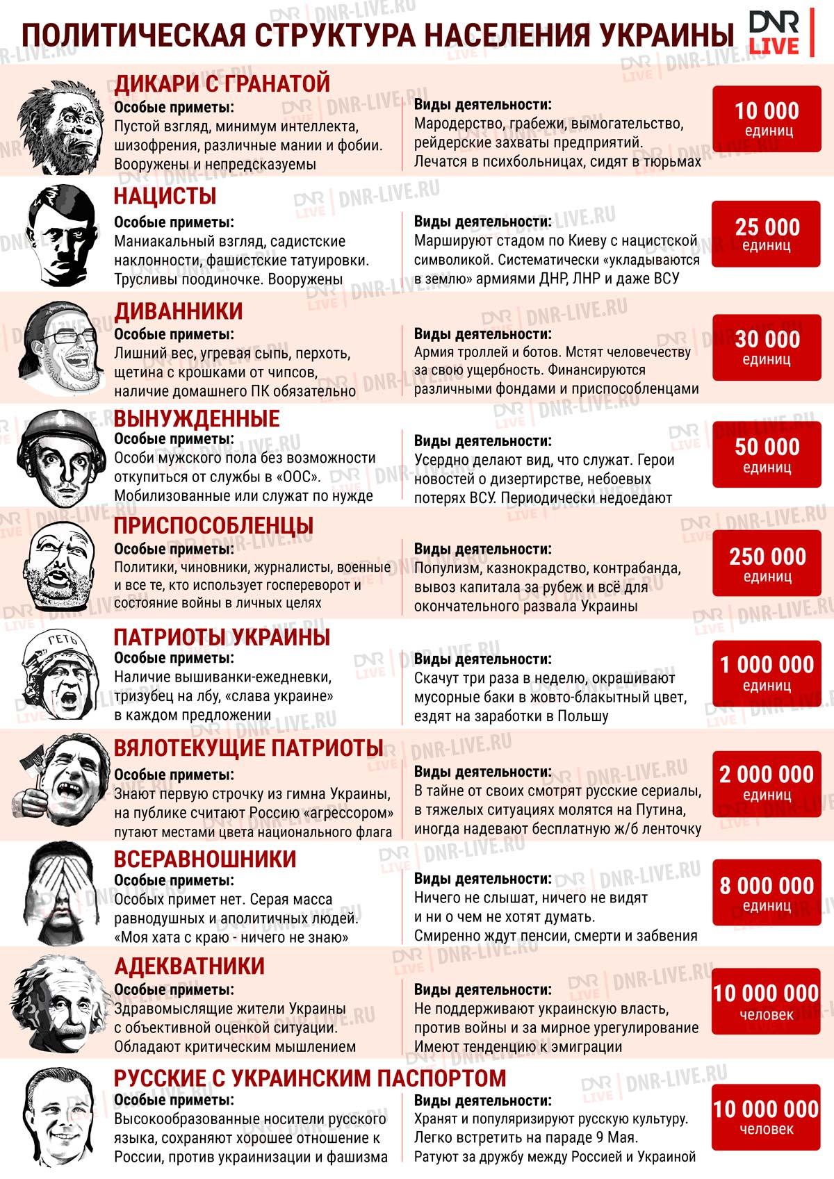 политическая структура населения украины - 1