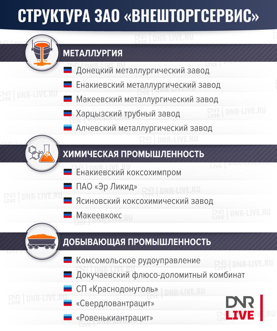 Структура-ЗАО-Внешторгсервис