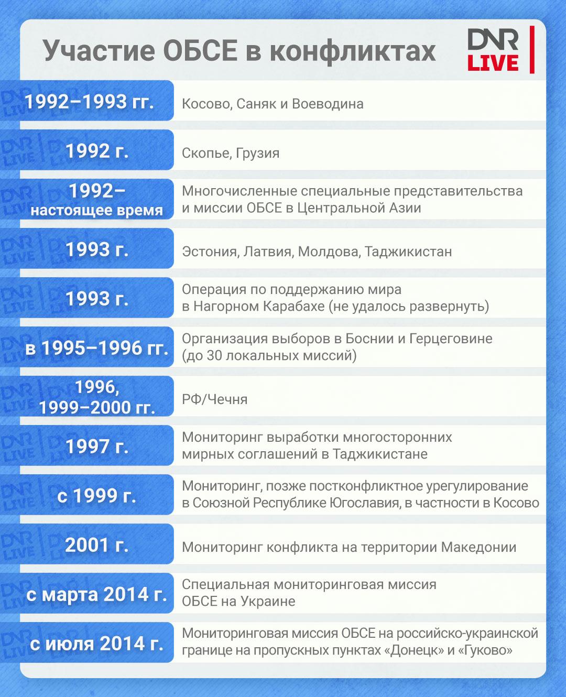 ОБСЕ_таблица (3)