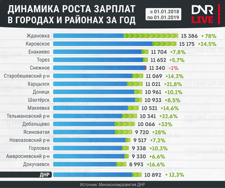 Зарплаты-в-ДНР-по-городам-и-р-н_2019 (7)