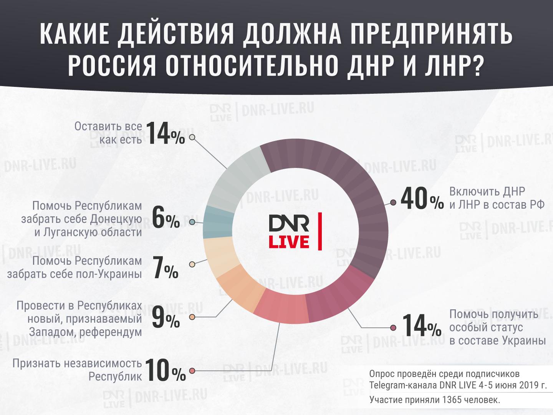 Соц_опрос_действия_России_относительно (6)