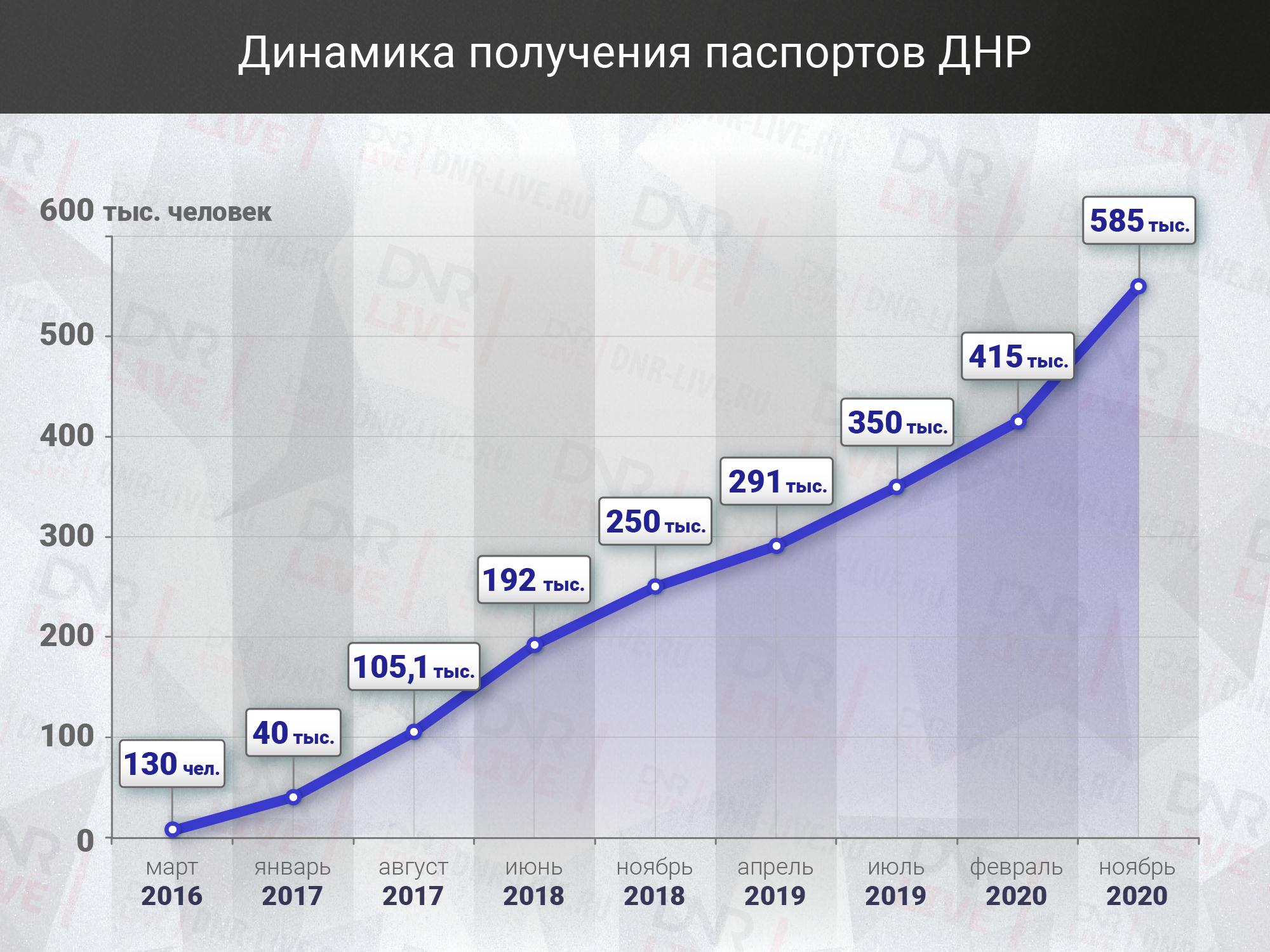 Динамика_получения_паспортов_ДНР (2)