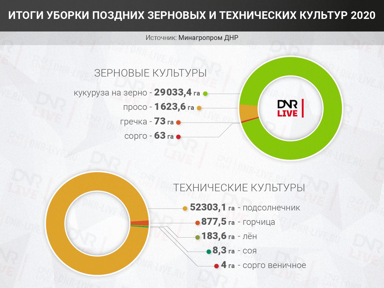 Итоги_уборки_поздних_зерновых_и_технических_культур (2)